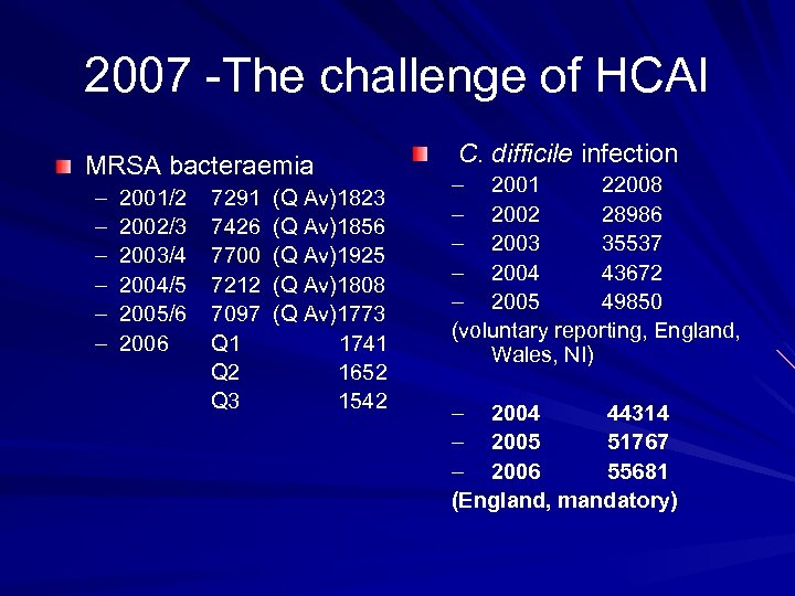 2007 -The challenge of HCAI MRSA bacteraemia – – – 2001/2 2002/3 2003/4 2004/5