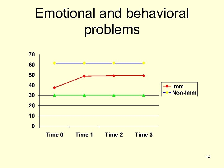 Emotional and behavioral problems 14