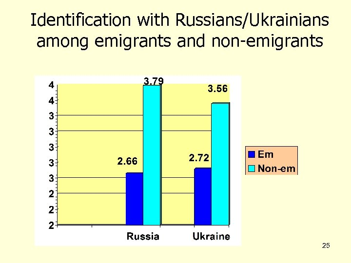 Identification with Russians/Ukrainians among emigrants and non-emigrants 25