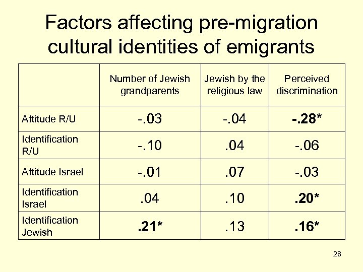 Factors affecting pre-migration cultural identities of emigrants Number of Jewish grandparents Jewish by the