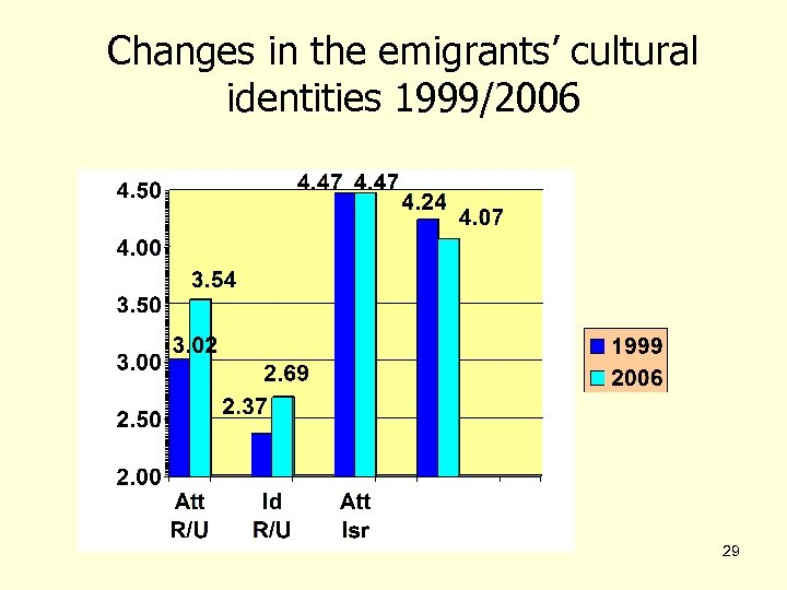 Changes in the emigrants' cultural identities 1999/2006 29