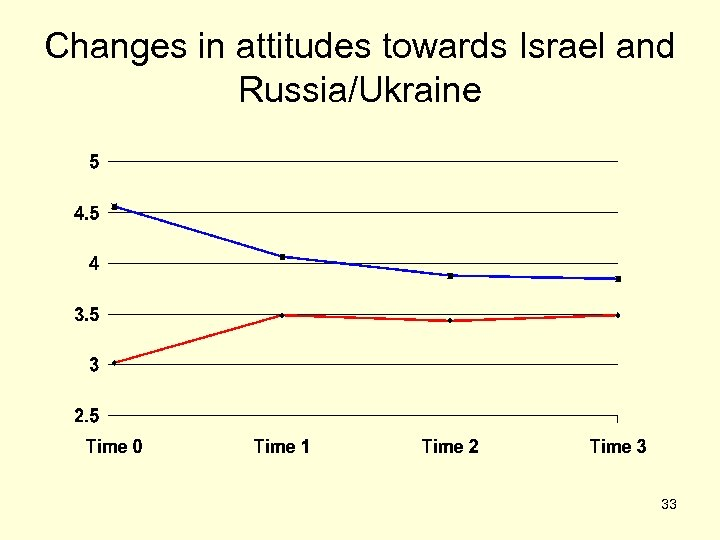 Changes in attitudes towards Israel and Russia/Ukraine 33