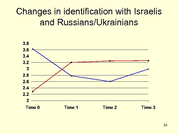 Changes in identification with Israelis and Russians/Ukrainians 34