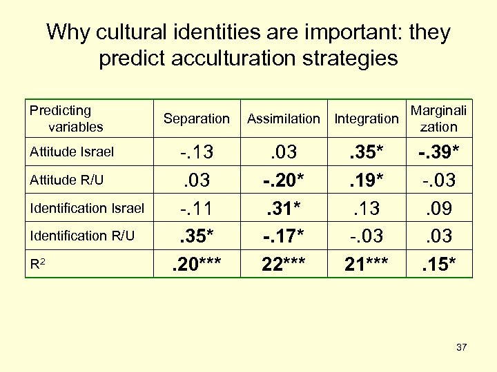 Why cultural identities are important: they predict acculturation strategies Predicting variables Attitude Israel Attitude