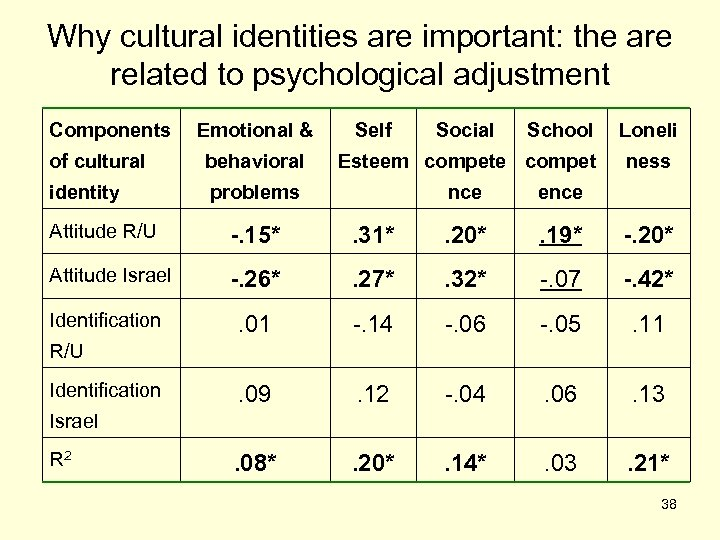 Why cultural identities are important: the are related to psychological adjustment Components Emotional &