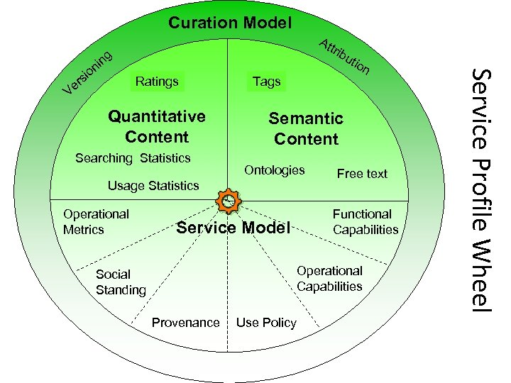 Curation Model io s er V rib Ratings Quantitative Content Searching Statistics Tags on
