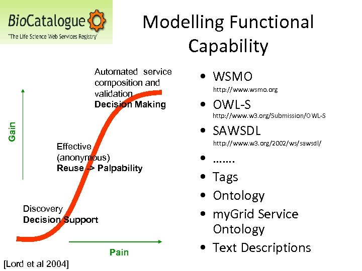 Modelling Functional Capability Automated service composition and validation Decision Making • WSMO http: //www.