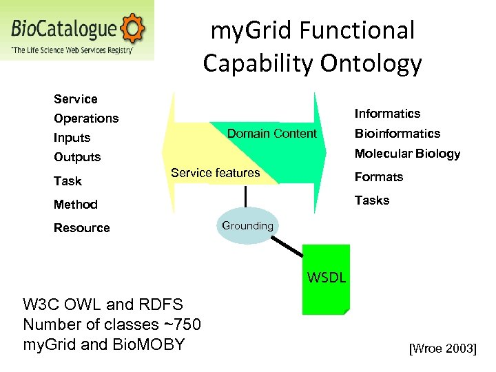 my. Grid Functional Capability Ontology Service Informatics Operations Domain Content Inputs Molecular Biology Outputs