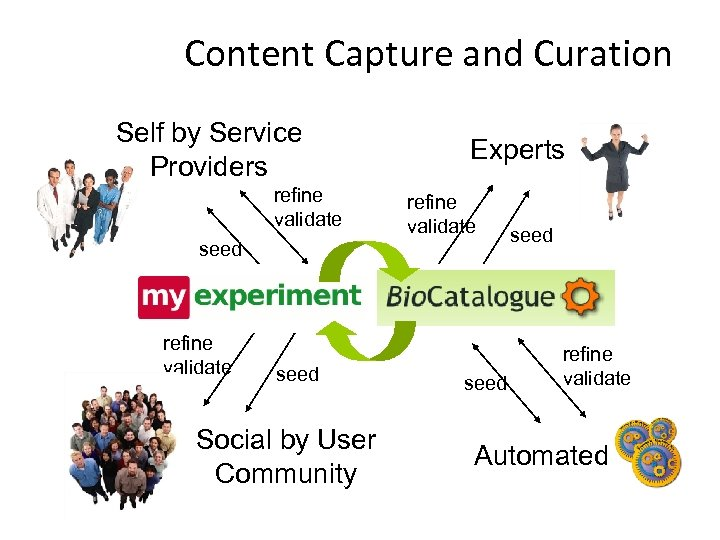 Content Capture and Curation Self by Service Providers refine validate Experts refine validate seed