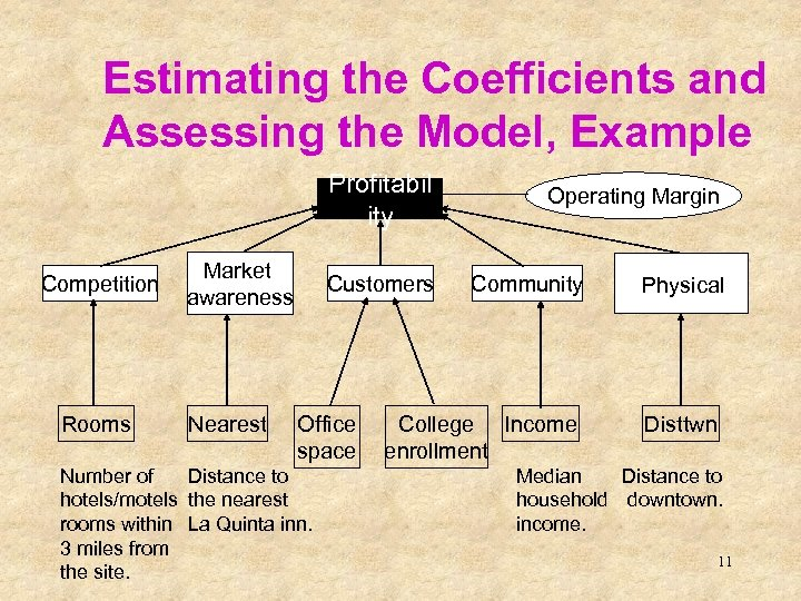 Estimating the Coefficients and Assessing the Model, Example Profitabil ity Competition Rooms Market awareness