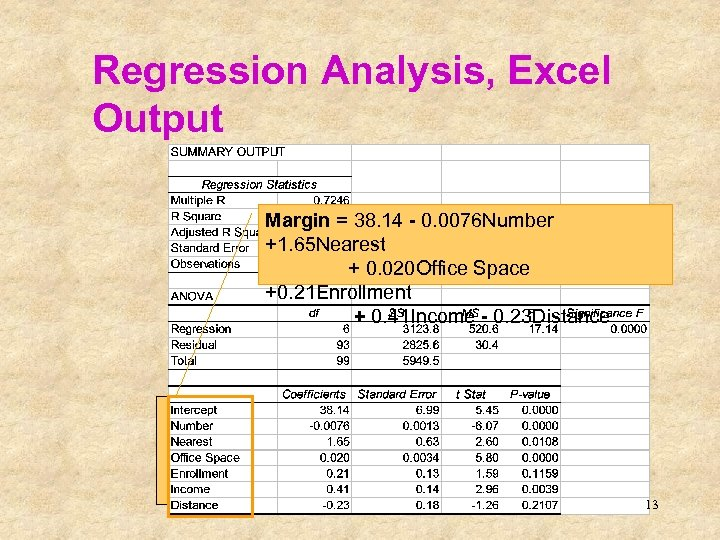 Regression Analysis, Excel Output This is the sample regression equation (sometimes called the prediction