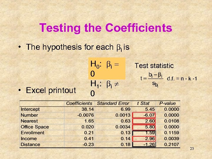 Testing the Coefficients • The hypothesis for each bi is • Excel printout H