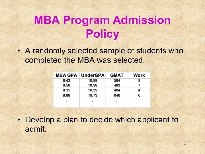 MBA Program Admission Policy • A randomly selected sample of students who completed the