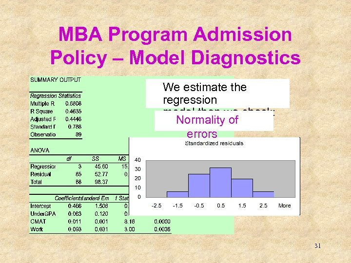 MBA Program Admission Policy – Model Diagnostics We estimate the regression model then we