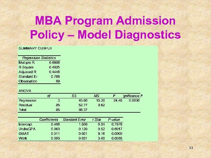 MBA Program Admission Policy – Model Diagnostics 33