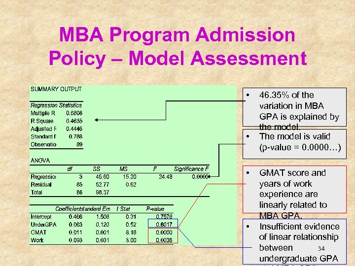 MBA Program Admission Policy – Model Assessment • • 46. 35% of the variation
