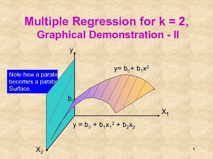 Multiple Regression for k = 2, Graphical Demonstration - II y y= b 0+
