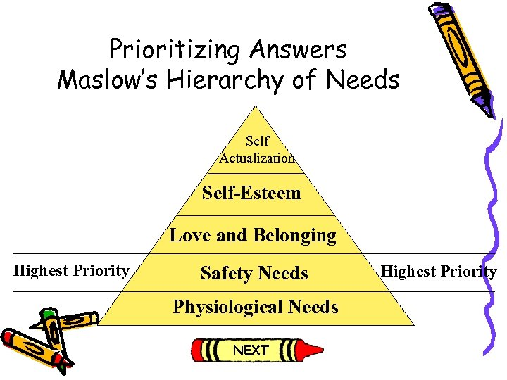 Prioritizing Answers Maslow's Hierarchy of Needs Self Actualization Self-Esteem Love and Belonging Highest Priority