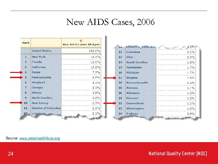 New AIDS Cases, 2006 Source: www. statehealthfacts. org 24