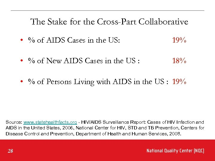 The Stake for the Cross-Part Collaborative • % of AIDS Cases in the US: