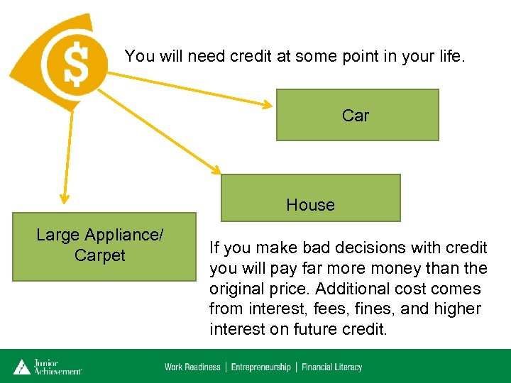 You will need credit at some point in your life. Car House Large Appliance/