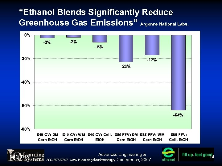 """Ethanol Blends Significantly Reduce Greenhouse Gas Emissions"" Argonne National Labs. 3/19/2018 800 -597 -9747"
