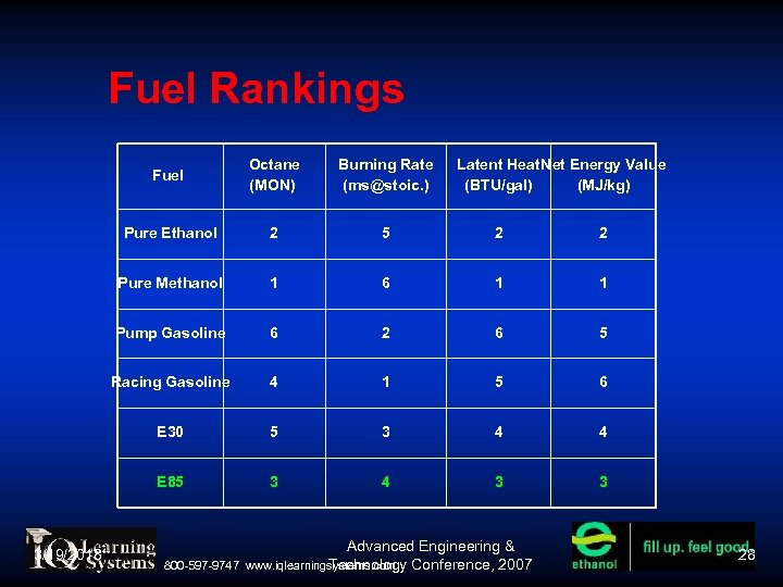 Fuel Rankings Fuel Burning Rate (ms@stoic. ) Pure Ethanol 2 5 2 2 Pure