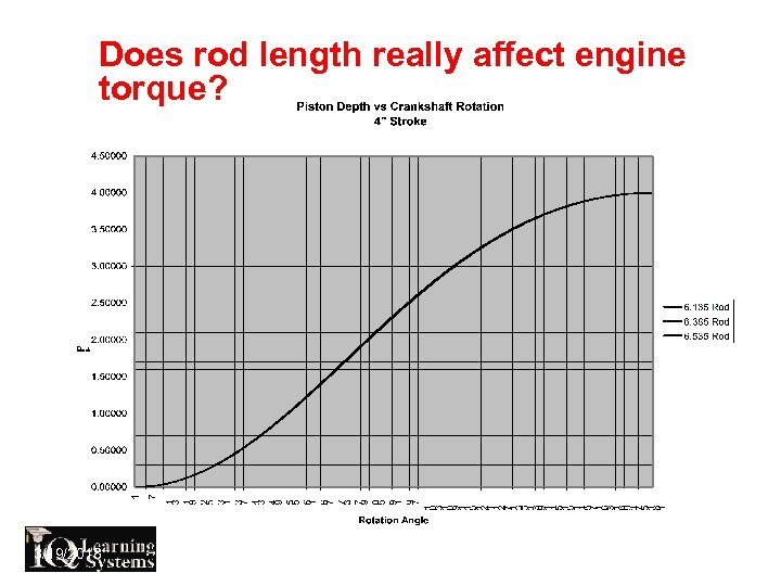 Does rod length really affect engine torque? 3/19/2018 800 -597 -9747 Advanced Engineering &