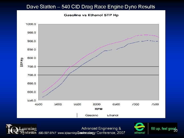 Dave Slatten – 540 CID Drag Race Engine Dyno Results 3/19/2018 800 -597 -9747