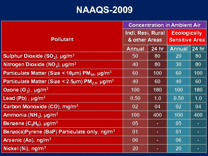 NAAQS-2009 Pollutant Concentration in Ambient Air Indl, Resi, Rural Ecologically & other Areas Sensitive
