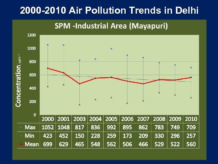 2000 -2010 Air Pollution Trends in Delhi