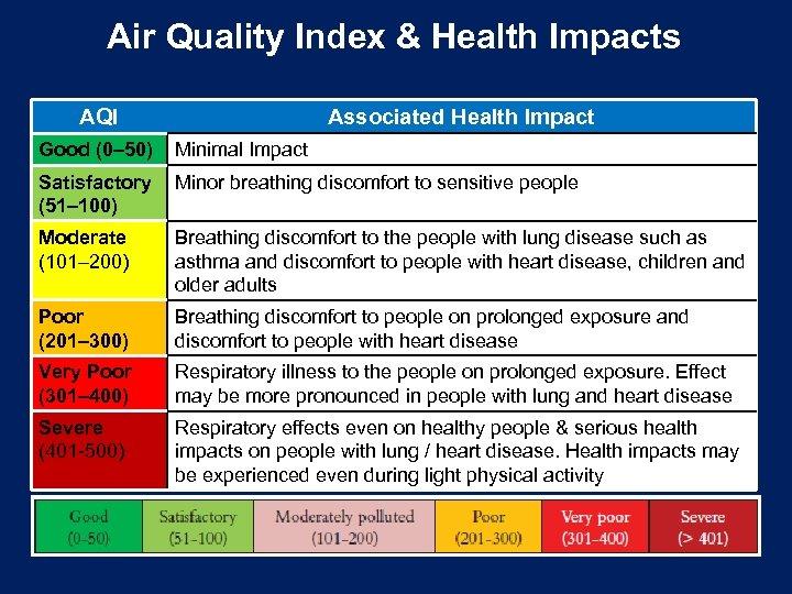 Air Quality Index & Health Impacts AQI Associated Health Impact Good (0– 50) Minimal