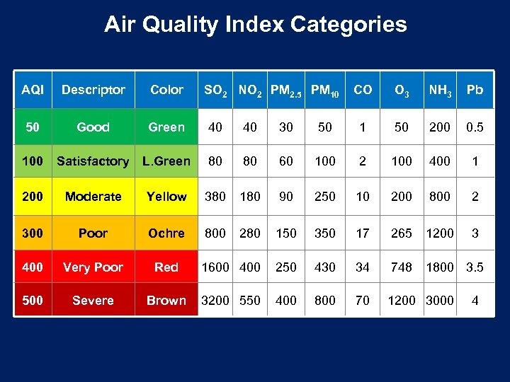 Air Quality Index Categories AQI Descriptor Color 50 Good Green 100 Satisfactory L. Green