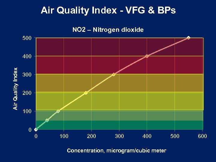 Air Quality Index - VFG & BPs NO 2 – Nitrogen dioxide 500 Air
