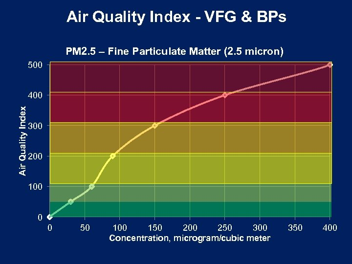 Air Quality Index - VFG & BPs PM 2. 5 – Fine Particulate Matter
