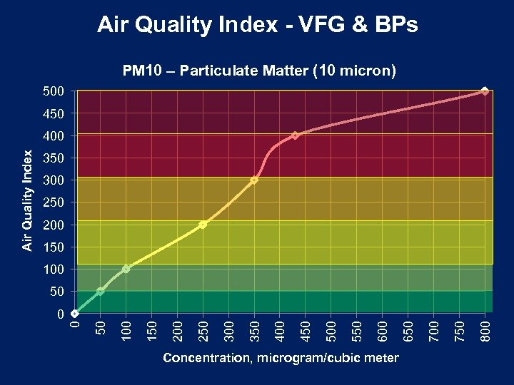 Air Quality Index - VFG & BPs PM 10 – Particulate Matter (10 micron)