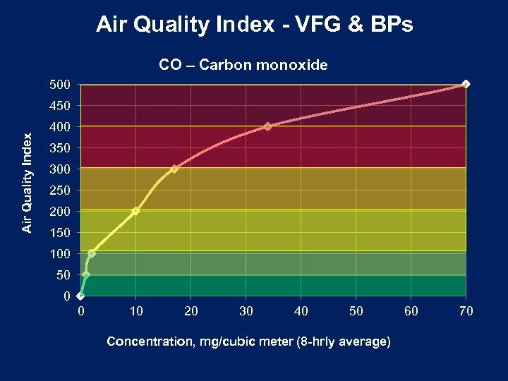 Air Quality Index - VFG & BPs CO – Carbon monoxide 500 Air Quality
