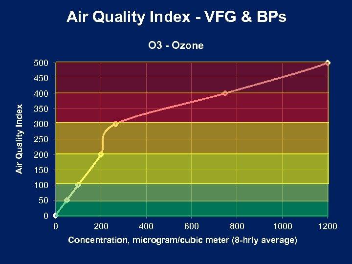 Air Quality Index - VFG & BPs O 3 - Ozone 500 450 Air