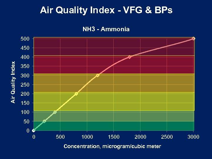 Air Quality Index - VFG & BPs NH 3 - Ammonia 500 450 Air