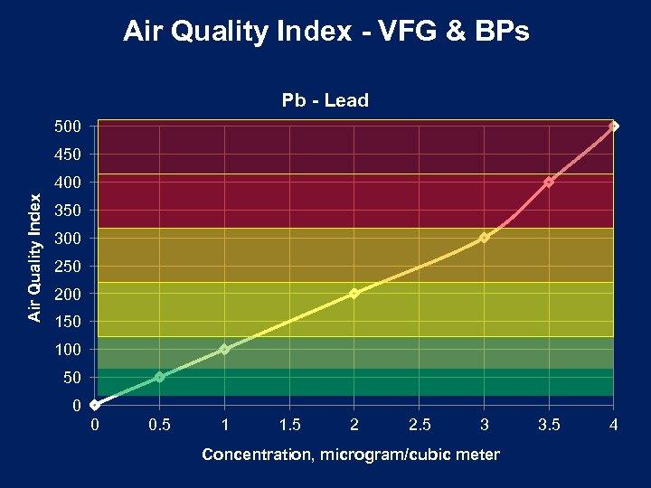 Air Quality Index - VFG & BPs Pb - Lead 500 450 Air Quality