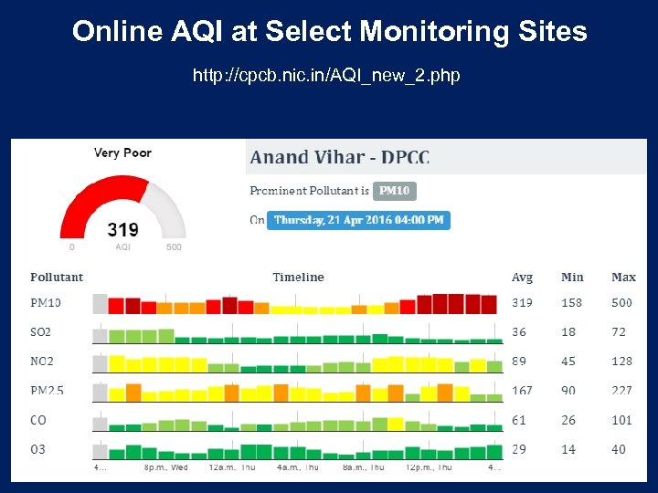 Online AQI at Select Monitoring Sites http: //cpcb. nic. in/AQI_new_2. php