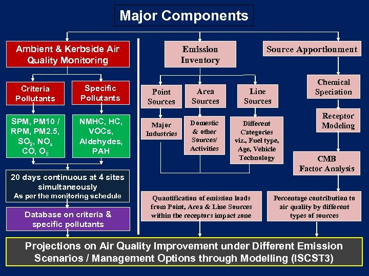 Major Components Ambient & Kerbside Air Quality Monitoring Criteria Pollutants Specific Pollutants SPM, PM