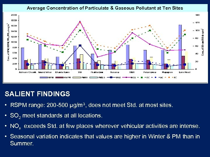 Average Concentration of Particulate & Gaseous Pollutant at Ten Sites SALIENT FINDINGS • RSPM