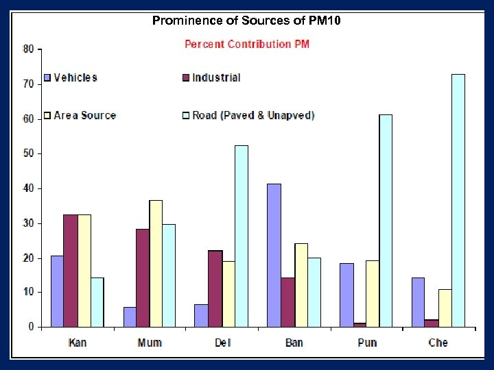 Prominence of Sources of PM 10