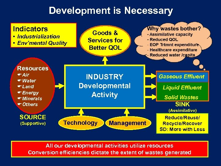 Development is Necessary Indicators • Industrialization • Env'mental Quality Goods & Services for Better