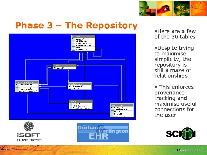 Phase 3 – The Repository • Here a few of the 30 tables •