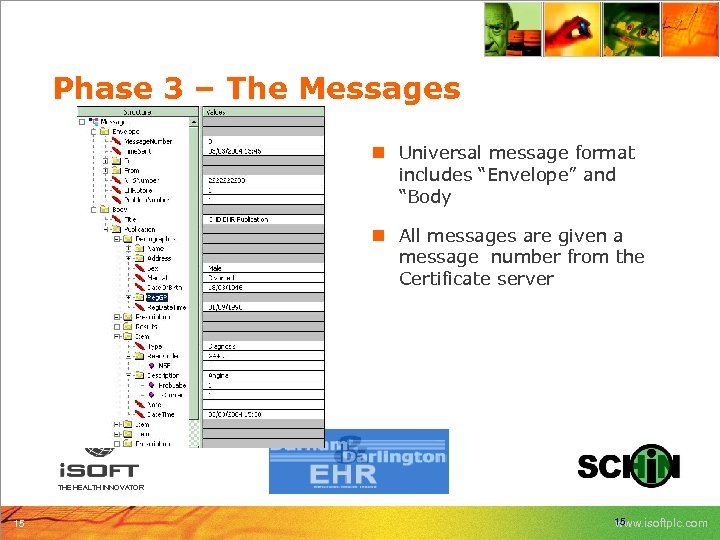 """Phase 3 – The Messages n Universal message format includes """"Envelope"""" and """"Body n"""