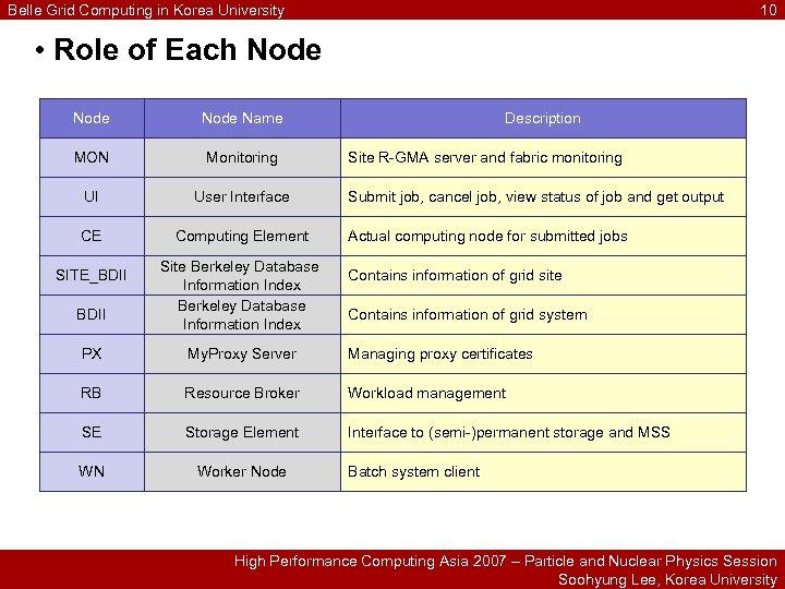 Belle Grid Computing in Korea University 10 • Role of Each Node Name MON