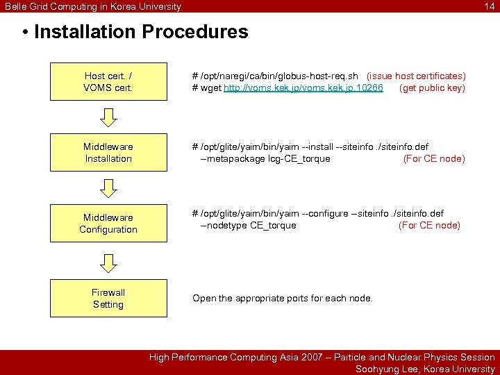 Belle Grid Computing in Korea University 14 • Installation Procedures Host cert. / VOMS