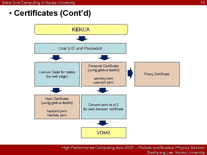 Belle Grid Computing in Korea University 16 • Certificates (Cont'd) KEKCA User's ID and